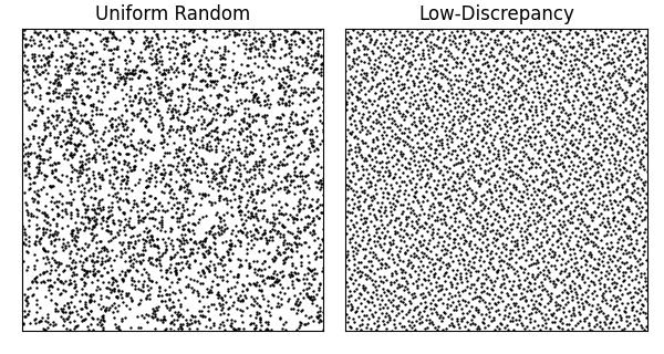 一様乱数と一様分布列の比較